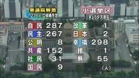 幸福実現党の立候補者数