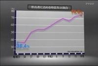 登山人口の推移